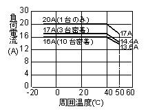 SA-420-Z_负载电流_环境温度特性
