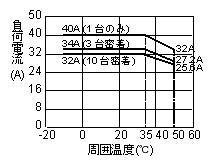 SA-440-Z_负载电流_环境温度特性