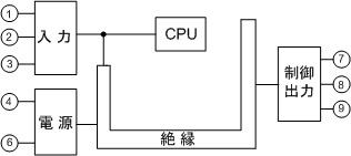 ACN-200_电路绝缘配置
