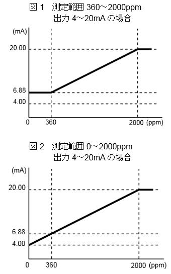 关于CO2浓度传感器的输出规格